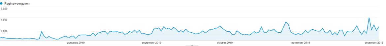 Meer bezoekers naar je website met SEO optimalisatie