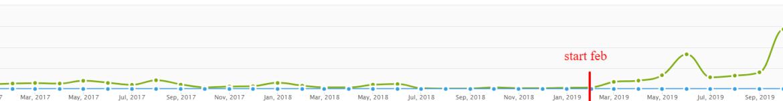 Blogartikelen schrijven zorgt voor meer bezoekers naar je website