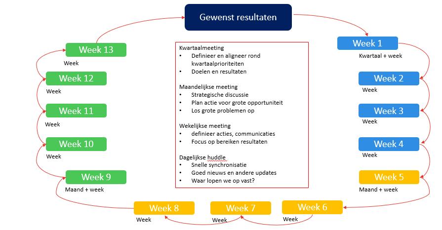 Voorbeeld van communicatieritme voor resultaatgerichte samenwerking