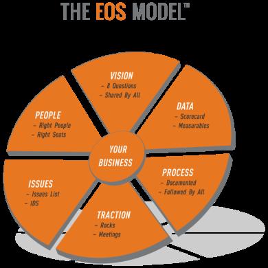 EOS Model®