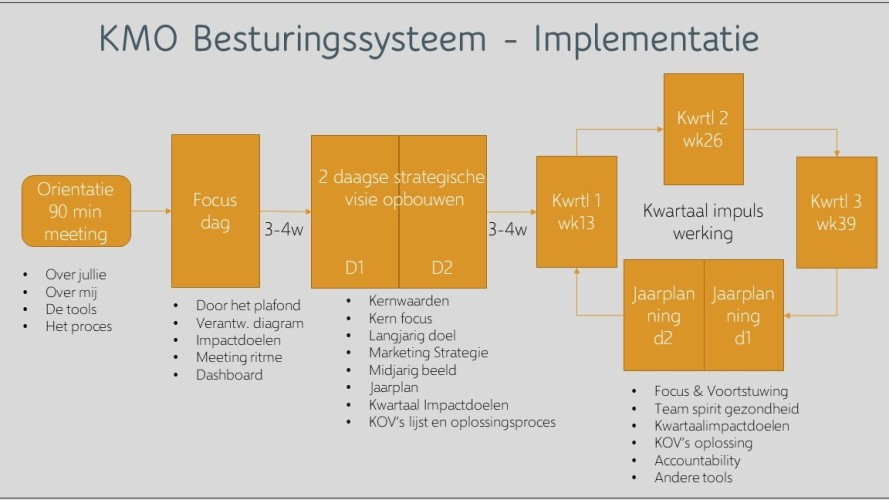 Strategie denken en uitvoering in 1 KMO besturingssyteem