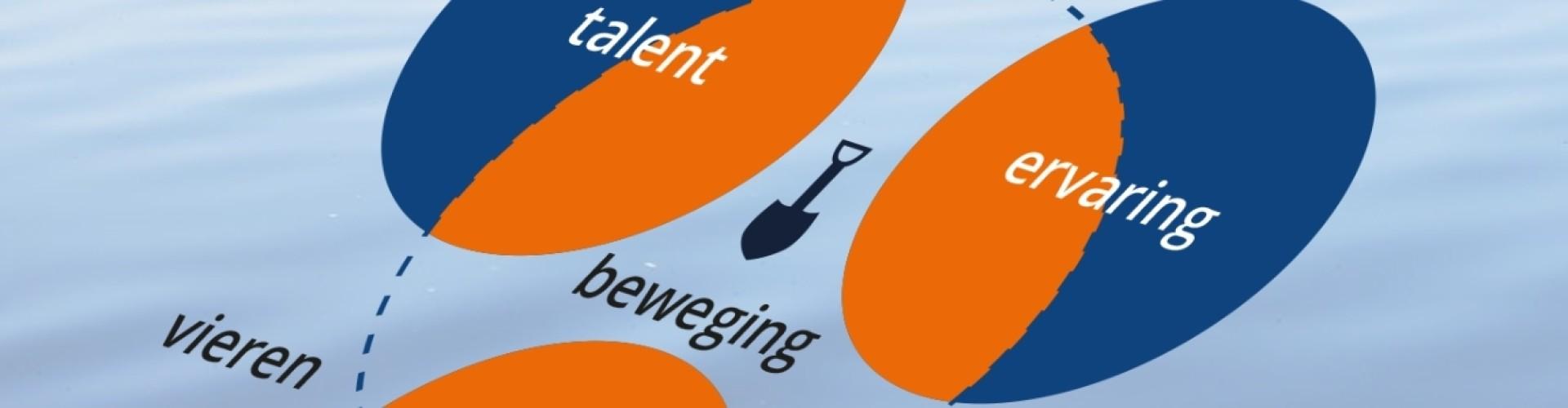 Talentmodel van Talentdiggers