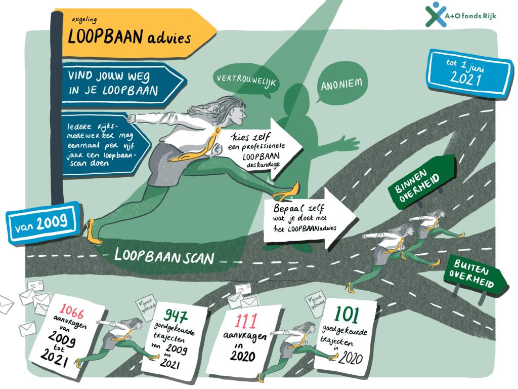 Rijksambtenaar Loopbaanadvies Infografic