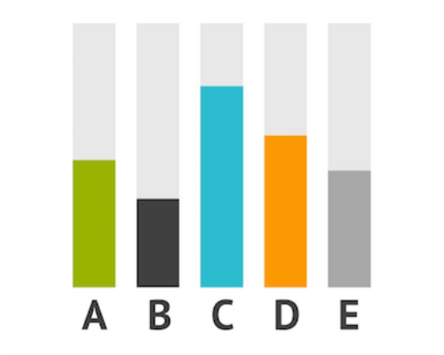 ABCDE test