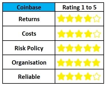 best-crypto-investment-platforms