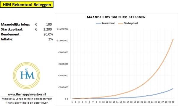 100-euro-maandelijks-beleggen