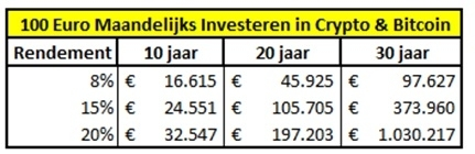 100-euro-per-maand-beleggen-in-crypto-en-bitcoin