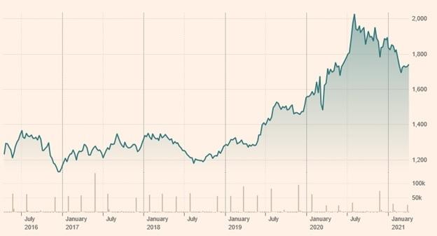 beleggen-in-goud-etfs