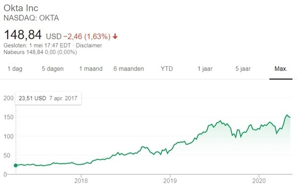 beleggen in disruptieve technologie aandelen