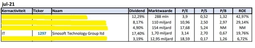 beste-dividendaandelen-augustus