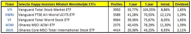 Beste ETFs met grote spreiding