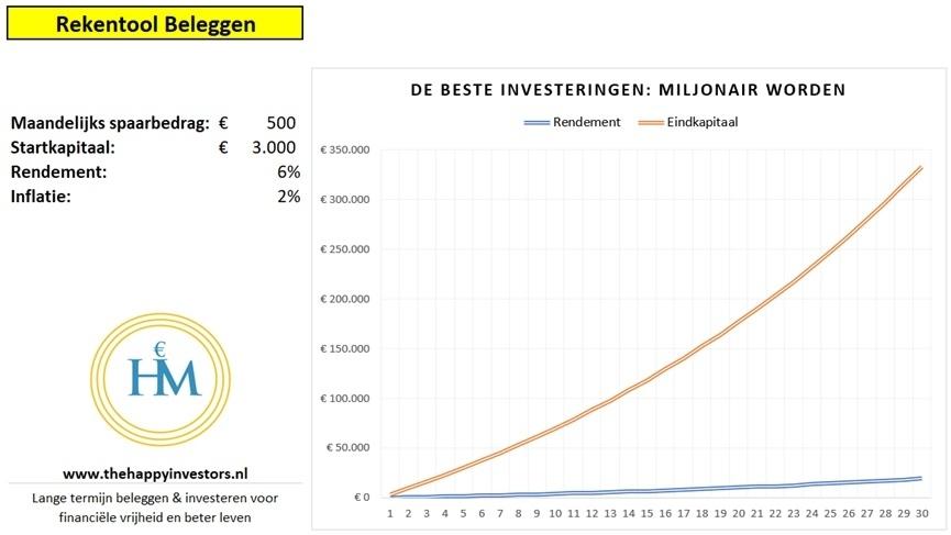 beste-investeren-miljonair