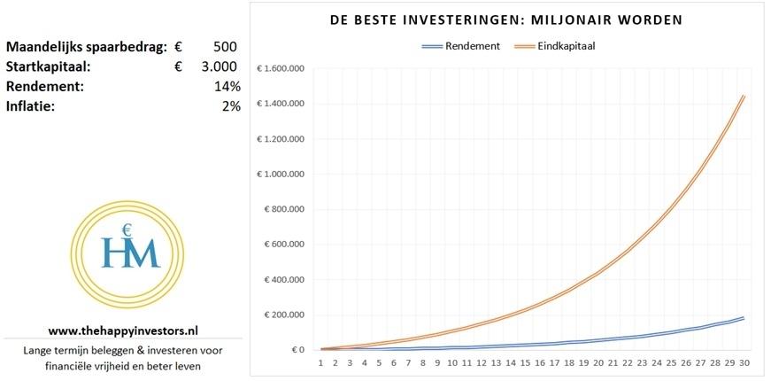beste-investeren-voor-miljonair-worden