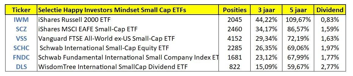 beste-wereldwijde-etf-small-cap