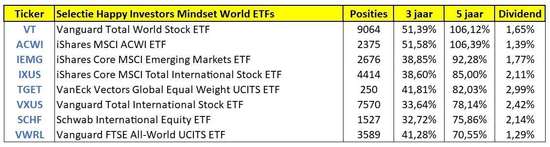 beste-wereldwijde-etfs-aandelen