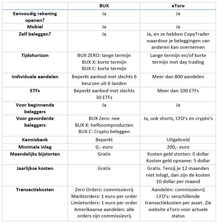 bux-zero-of-etoro-vergelijken
