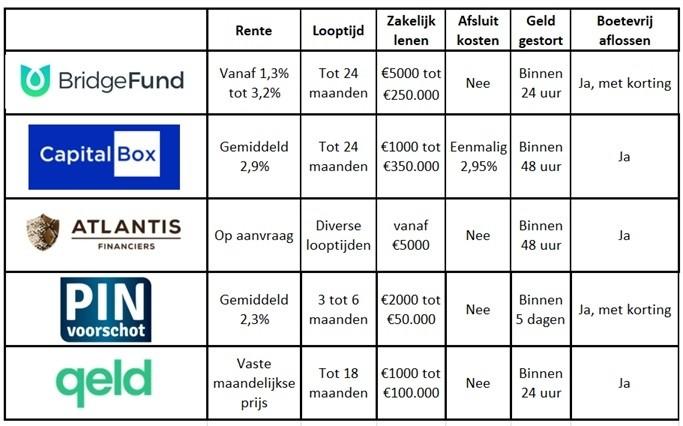 capitalbox-vergelijken-bedrijfslening
