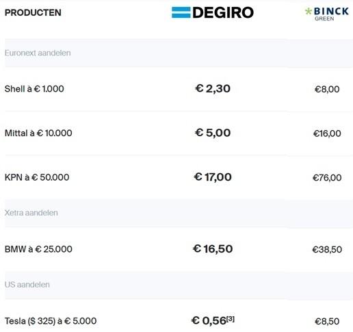BinckBank of DEGIRO vergelijken