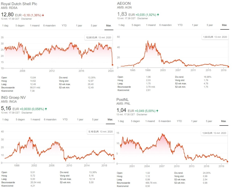 dividend beleggen in Nederland
