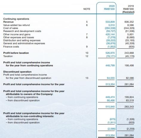 dividendaandeel-sinosoft-analyse