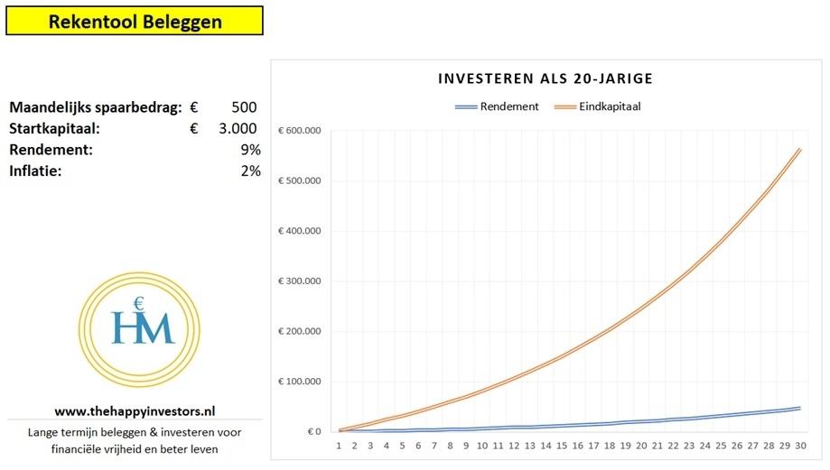 etf-beleggen-twintig-jaar