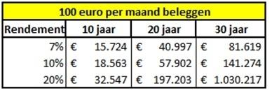 hoe-100-euro-per-maand-beleggen