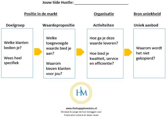 hoe-beginnen-met-side-hustle