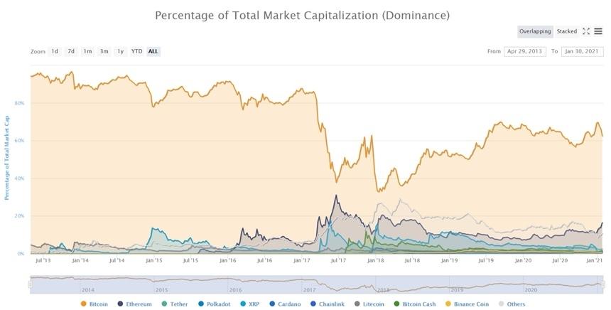 hoe-online-crypto-beleggen
