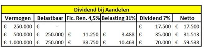 hoeveel-aandelen-beleggen-voor-dividend