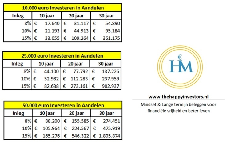 hoeveel-beleggen-in-aandelen