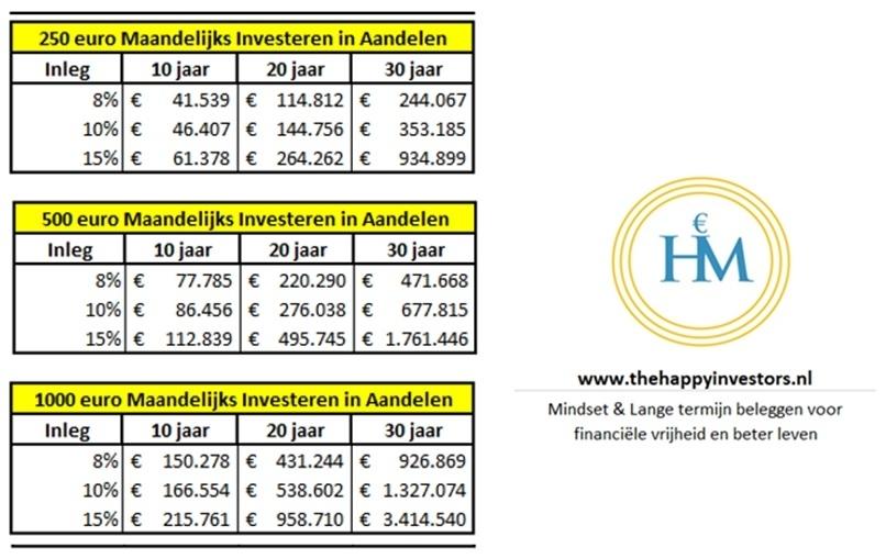 hoeveel-in-aandelen-investeren