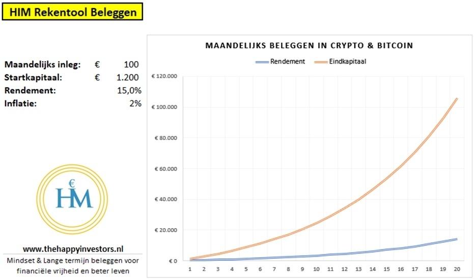 hoeveel-maandelijks-beleggen-in-bitcoin