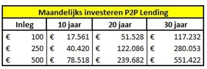 hoeveel-maandelijks-beleggen-p2p