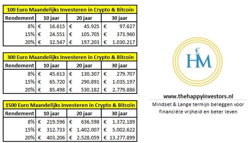 hoeveel-maandelijks-investeren-bitcoin-crypto