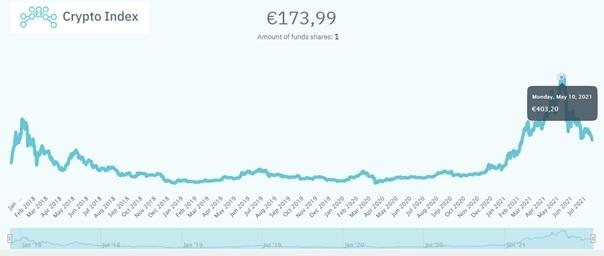 hoeveel-rendement-bij-crypto-index