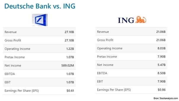 ing-of-deutsche-bank-beleggen
