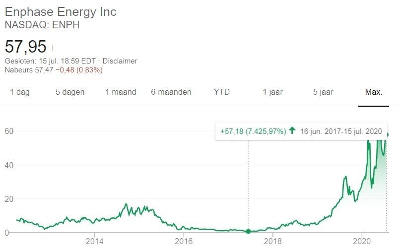 investeren in zonne-energie bedrijf