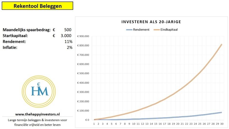 investeren-twintig-jaar
