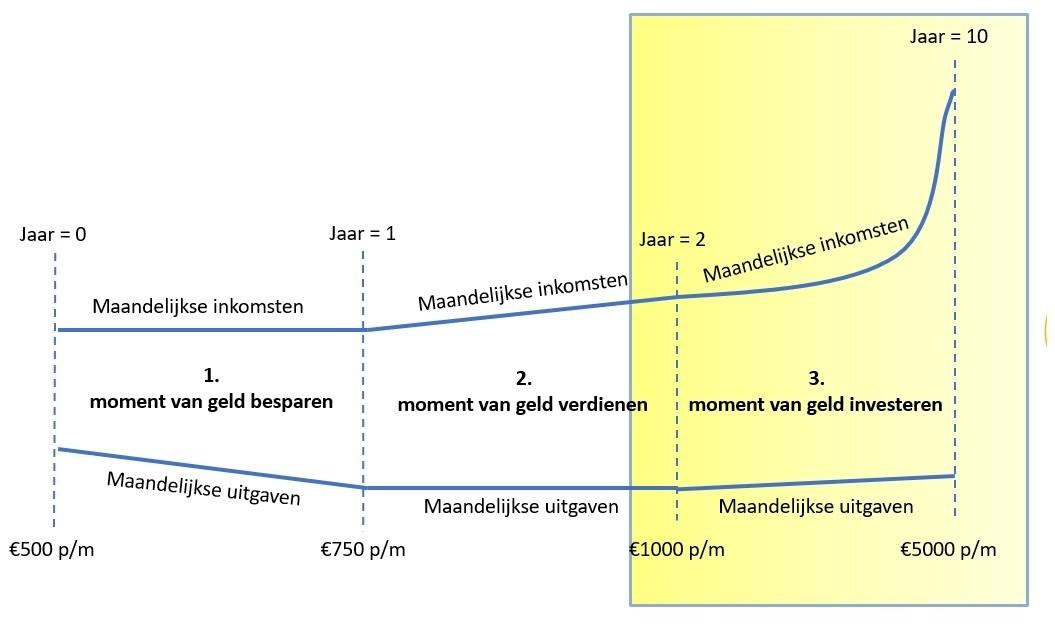 meer inkomen genereren