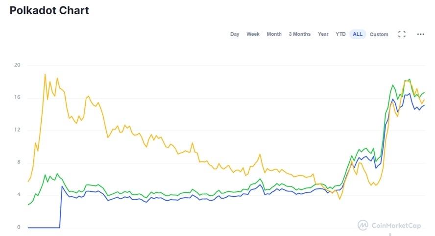 online-investeren-cryptomunten