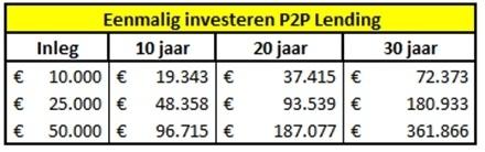 p2p-beleggen-berekenen