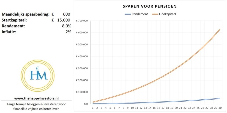 pensioen-sparen-stappenplan