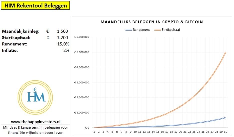 periodiek-investeren-bitcoin