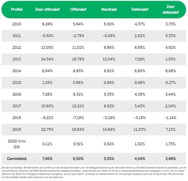 platform-laten-beleggen-vergelijken