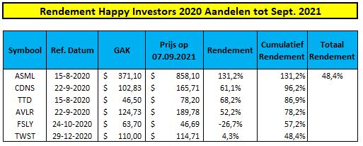 rendement-happy-investors-community