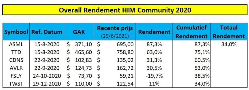 rendement-happy-investors-mindset-2020