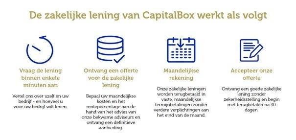 review-hoe-werkt-capitalbox