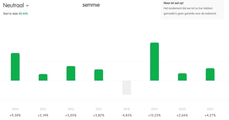 semmie-vergelijken-rendement