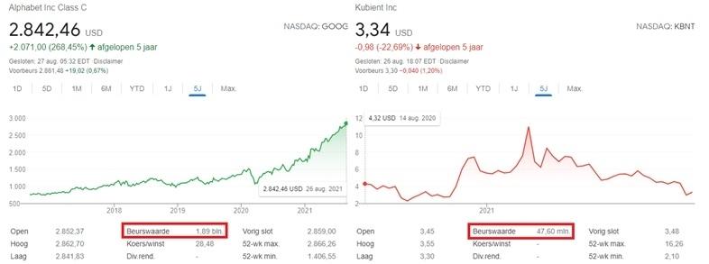 soorten-aandelen-vergelijken