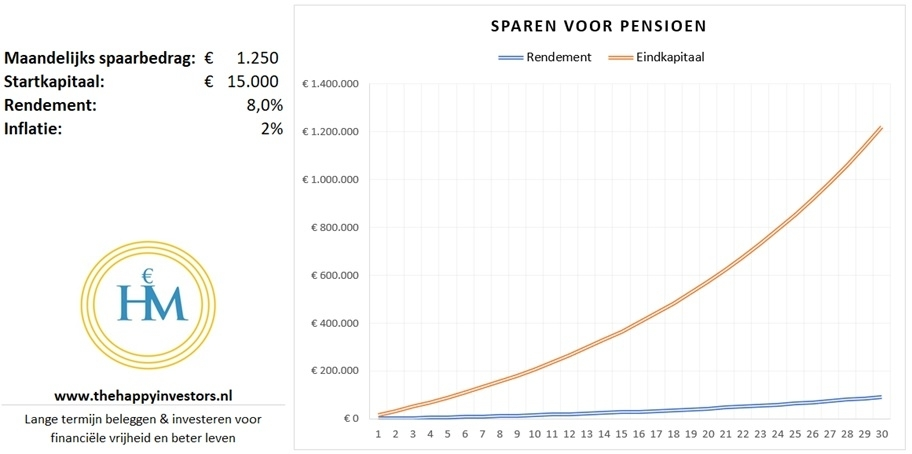 stappen-sparen-voor-pensioen